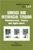 Surface and Interfacial Tension