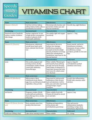 Vitamins Chart (Speedy Study Guide)