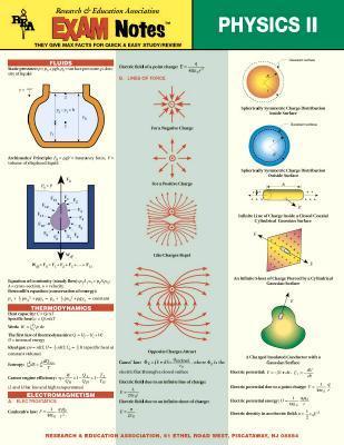 Physics II Exam Note...