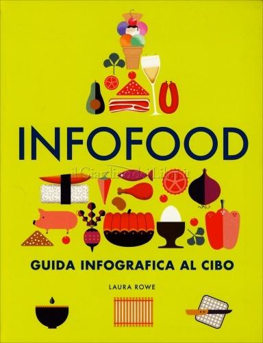 Infofood