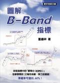 圖解B-Band指標:技術指標中的『愛馬仕(Hermes)』-包寧傑帶狀(又稱布林線、保力加通道)準確率可達95.44%
